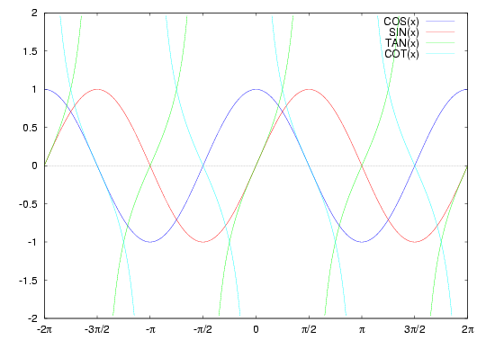cos(x), sin(x), tan(x) plots